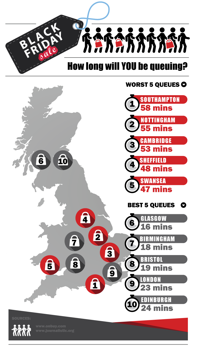UK Queuing Times