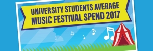 Music Festivals in the UK 2017: University Students Average Spend